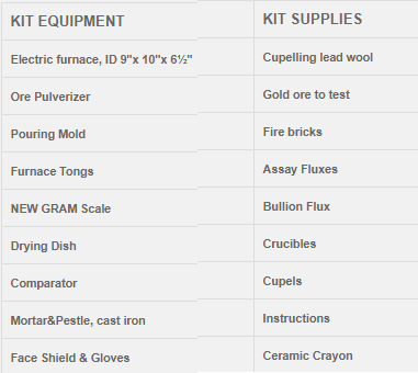 fire assay equipment list