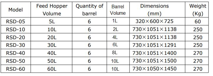 laboratory_rotary_sample_splitter_divider-dimensions