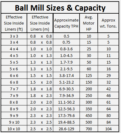 ball_mill_sizes_&_capacity_001