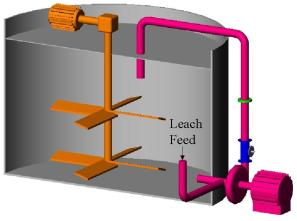 Leaching Equipment