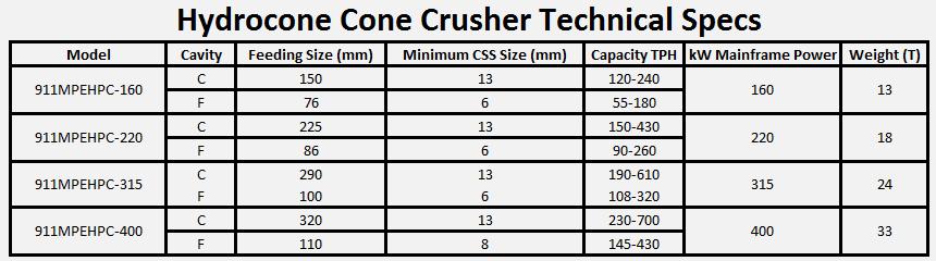 hydrocone_cone_crusher