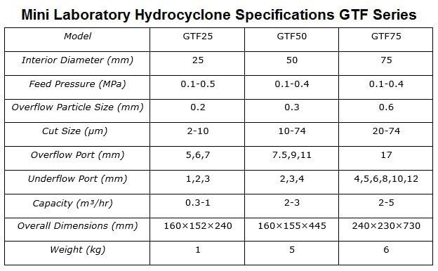 mini laboratory hydroclone models & specifications