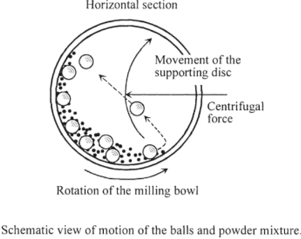 planetary-ball-mill-rotation