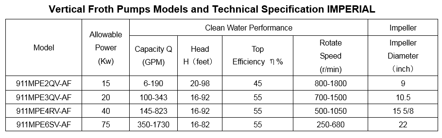 vertical_froth_pumps_models_and_technical_specification_imperial