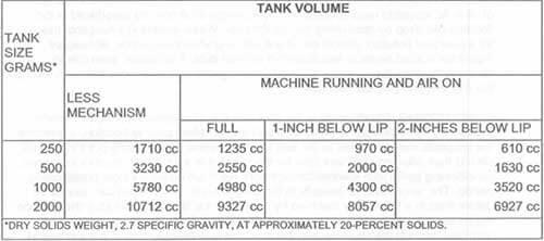 flotation tank volume