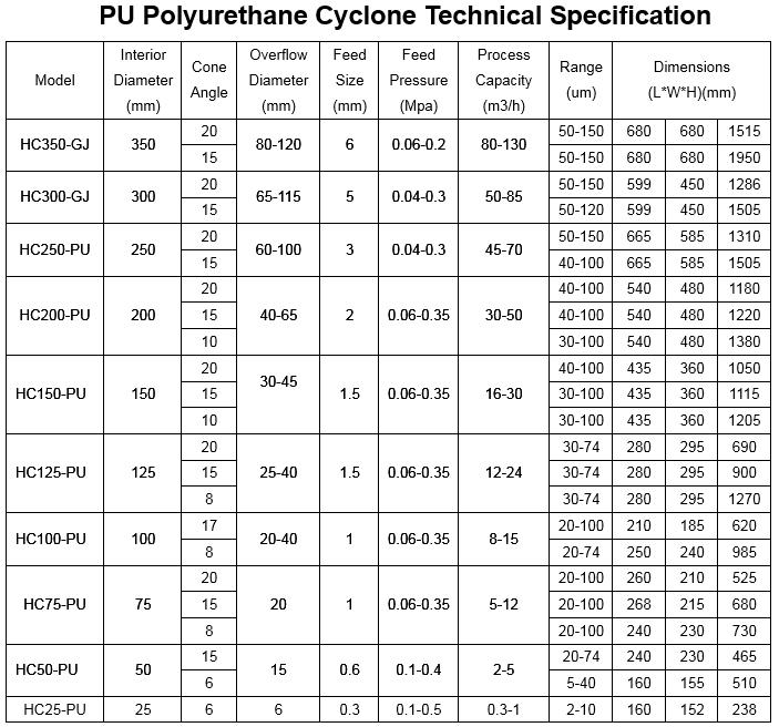 pu_polyurethane_cyclone_