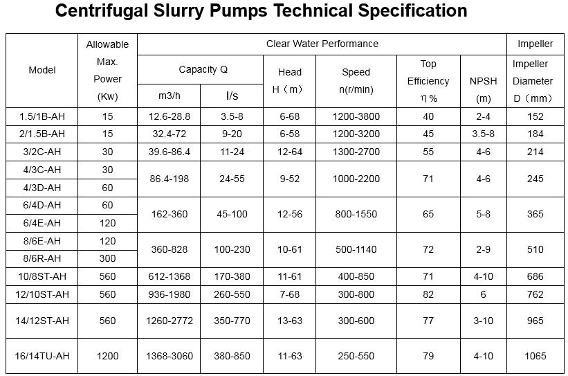centrifugal_slurry_pumps