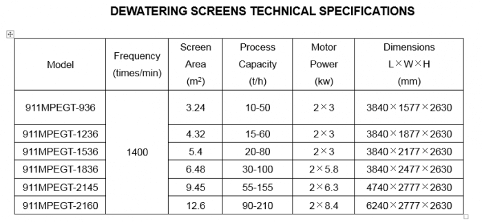 dewatering_screens