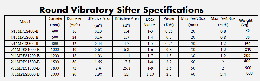 round_vibratory_sifter_specifications_sweco