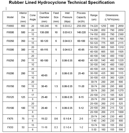 rubber_lined_hydrocyclone_technical_specification