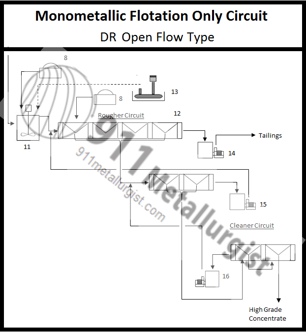 1 dr open-flow flotation machine for low cost plant