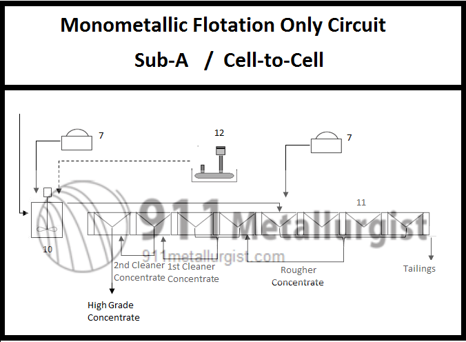 1 sub-a cell to cell flotation circuit