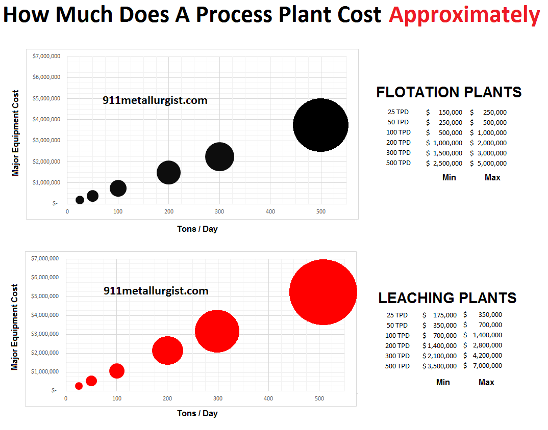 approximately how much does a process plant cost