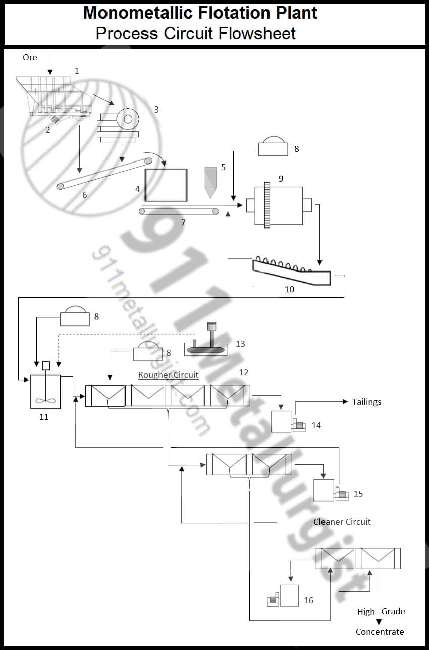 buy a complete flotation process plant