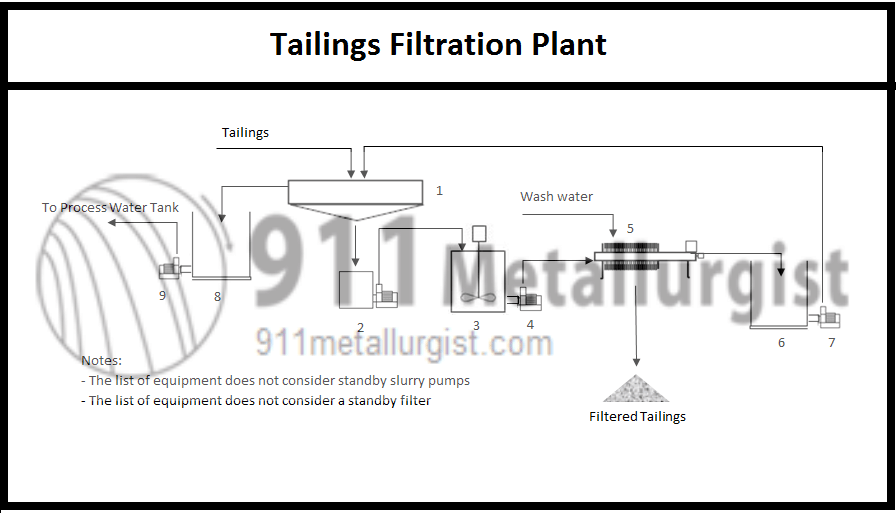 process tailings filtration plant for dry stacking