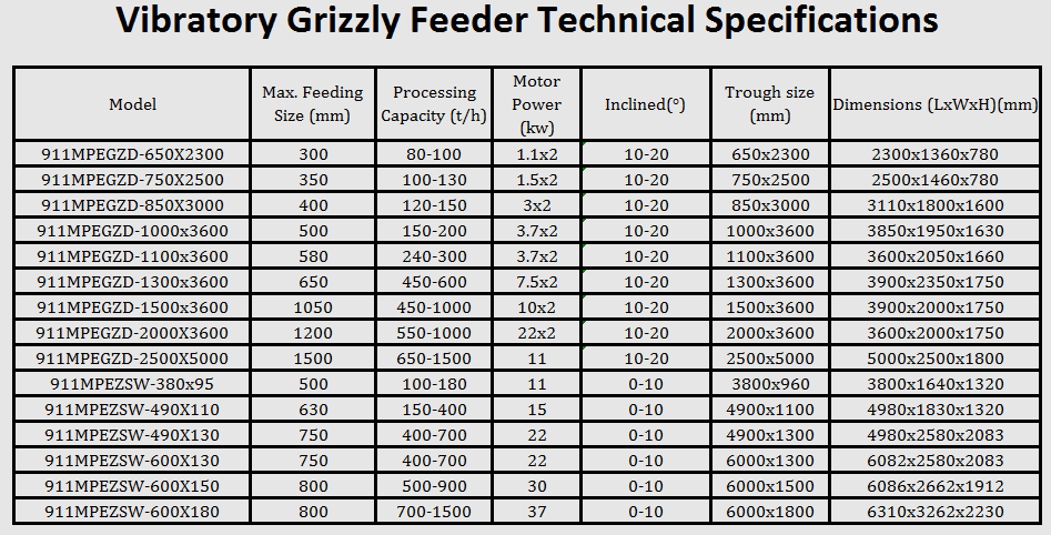 vibratory_grizzly_feeder_technical_specifications