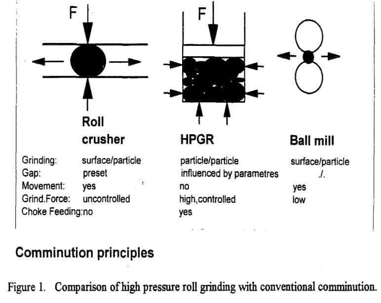 high pressure grinding rolls hpgr