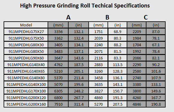 high_pressure_grinding_roll_techical_specifications