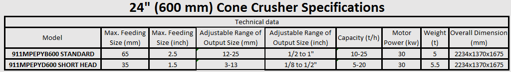 short_head_cone_crusher_specifications