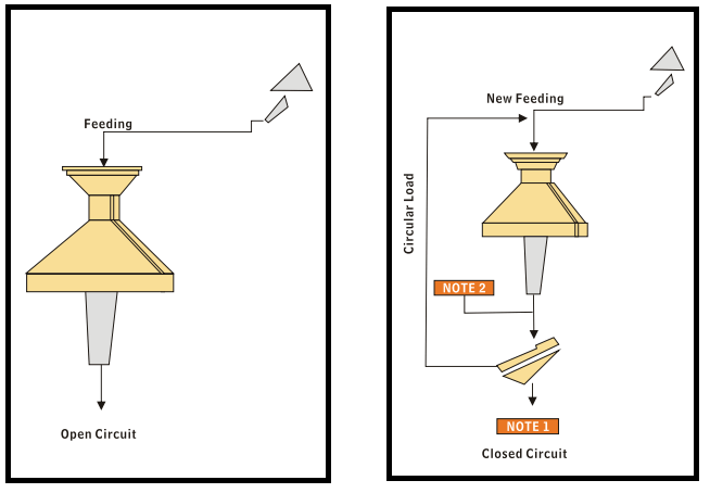 typical cone crushing circuit