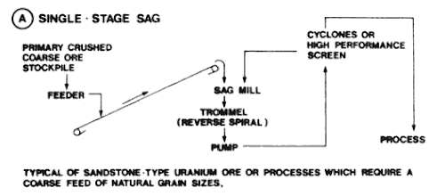 example small sag mill grinding circuits (1)