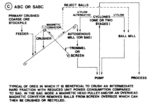 example small sag mill grinding circuits (3)