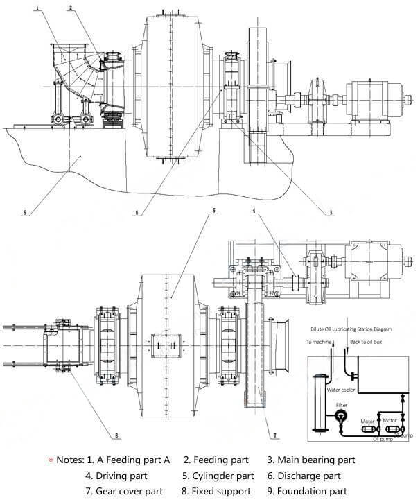 sag mill design