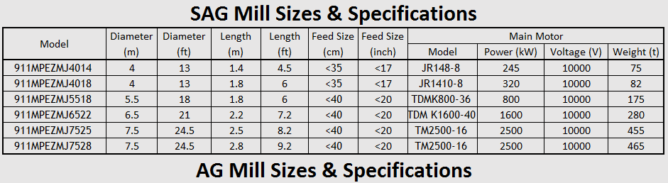 sag_mill_sizes_&_capacity