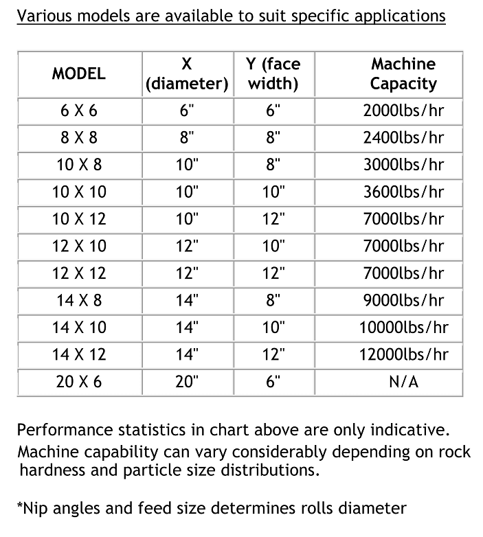 double-roll-crushers specs