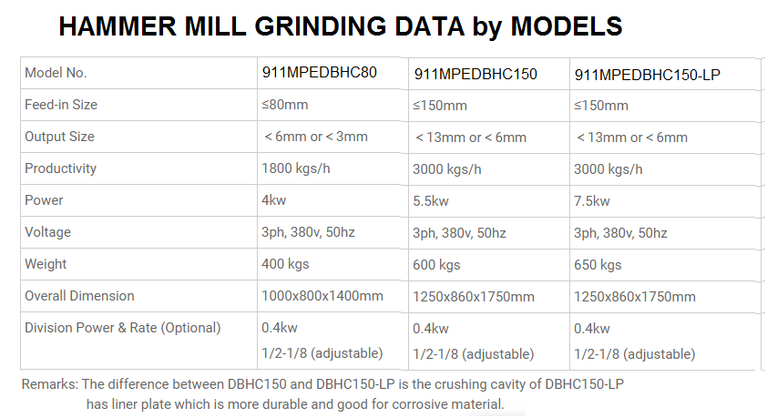 hammer mill grinding performance data