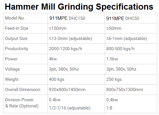 small hammer mill grinding performance table