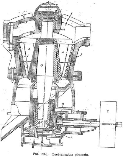 giratoria