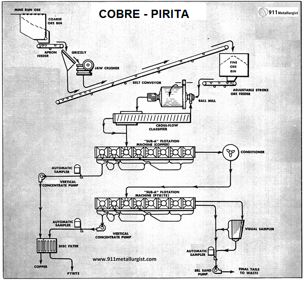 Procesamiento Minerales de Cobre con Pirita