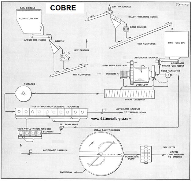 Circuito de Flotación de Sulfuros de Cobre