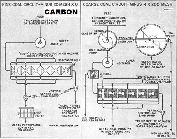 procesamiento-de-carbon-grueso-y-fino-flotacion