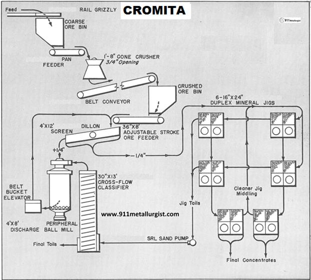 procesamiento-de-cromita