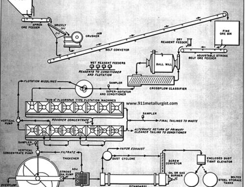 Refinación Electrolítica