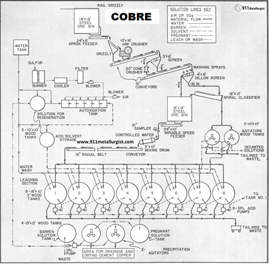 lixiviacion-de-cobre-en-tanques-cobre