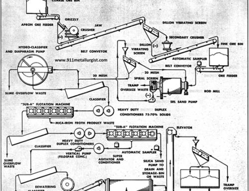 Procesamiento de Feldespato por Flotación