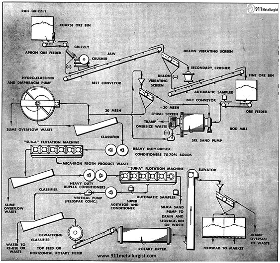 procesamiento-de-feldespato-por-flotacion-sampler