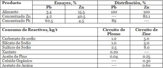 separacion-plomo-zinc-por-flotacion-producto