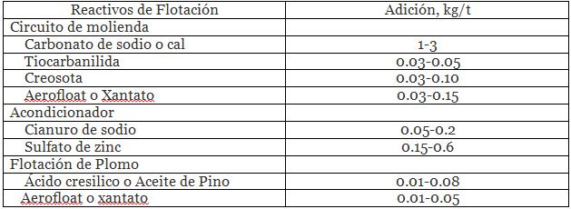 separacion-plomo-zinc-por-flotacion-reactivos