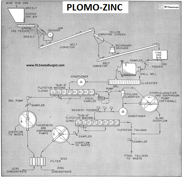 separacion-plomo-zinc-por-flotacion-de-minerales