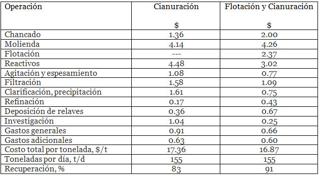 cianuración de oro y plata flotacion