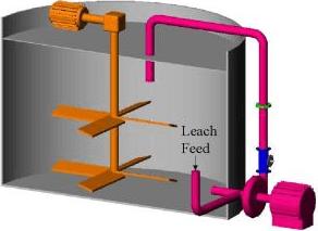 cianuración de oro y plata leach feed