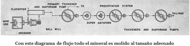cianuración de oro y plata mineral
