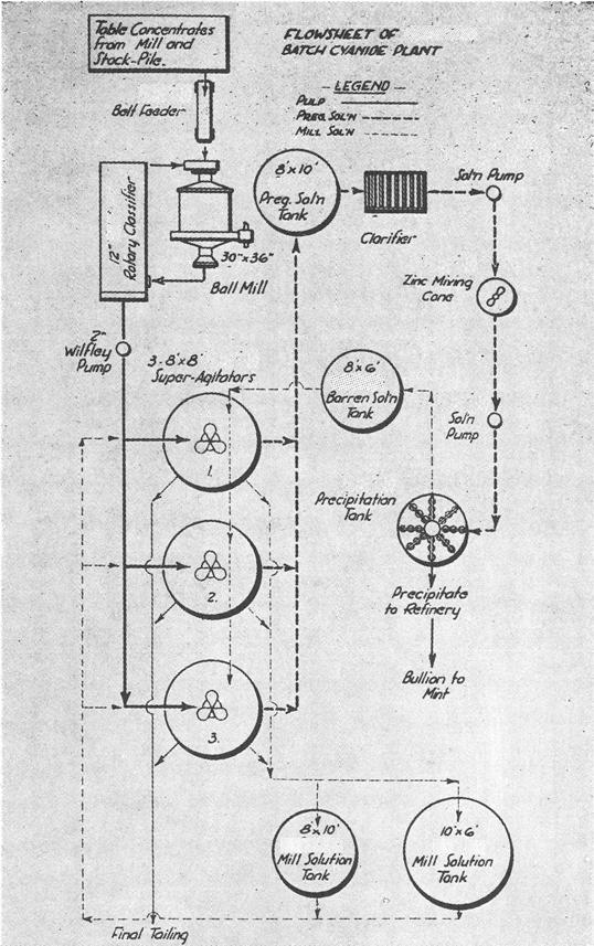 cianuración de oro y plata primer tipo