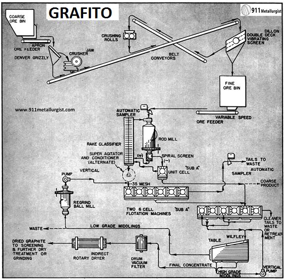 concentración de grafito recuperacion