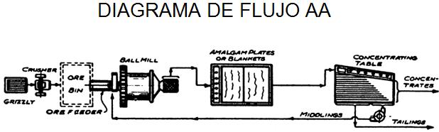 lixiviacion de oro de flujo aa