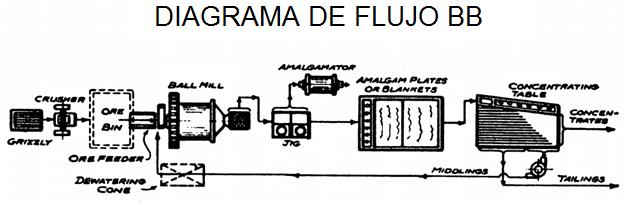 lixiviacion de oro diagrama de flujo bb
